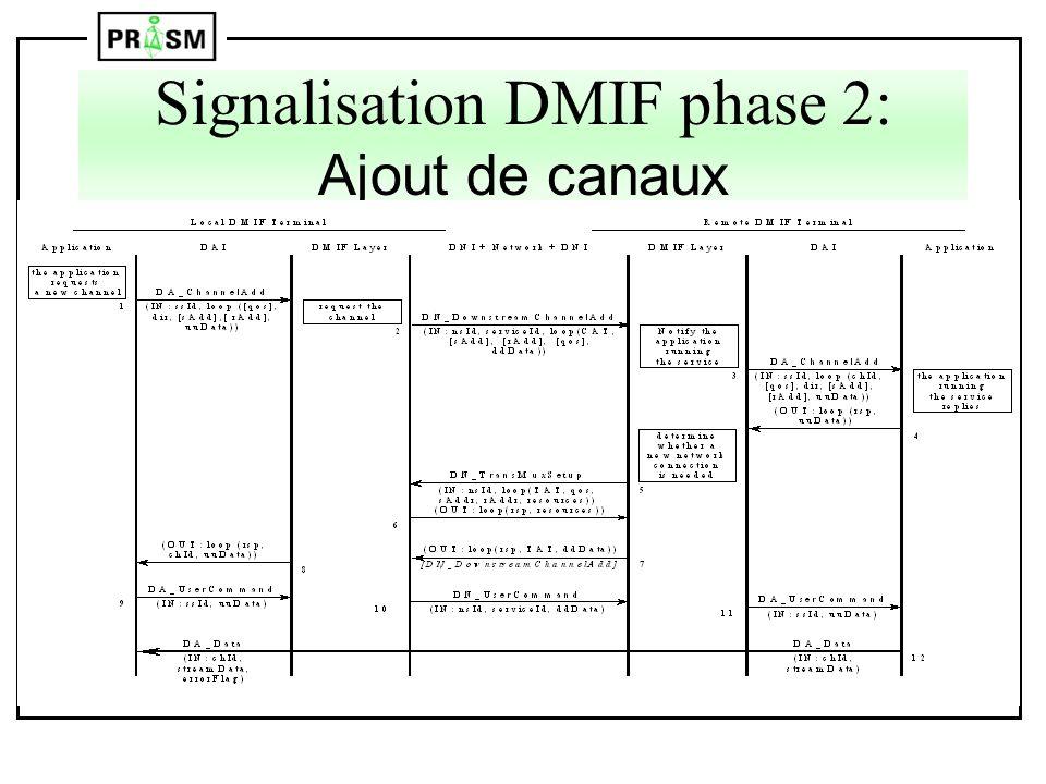 Signalisation DMIF phase 2: Ajout de canaux