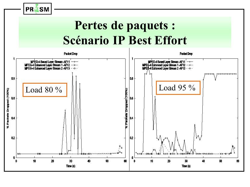 Pertes de paquets : Scénario IP Best Effort