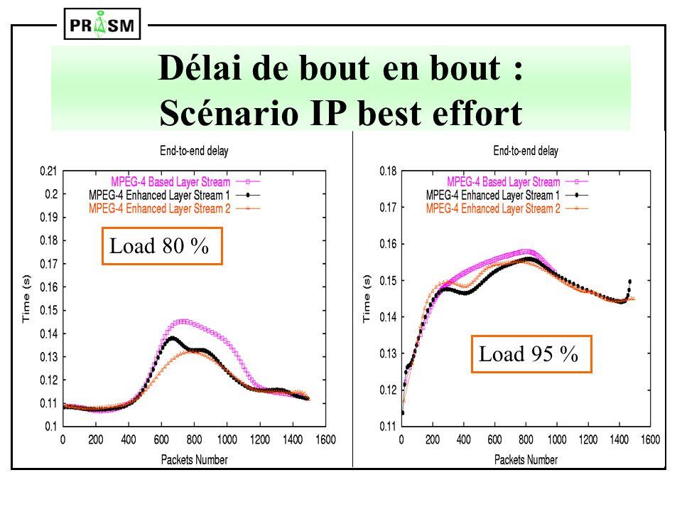 Délai de bout en bout : Scénario IP best effort