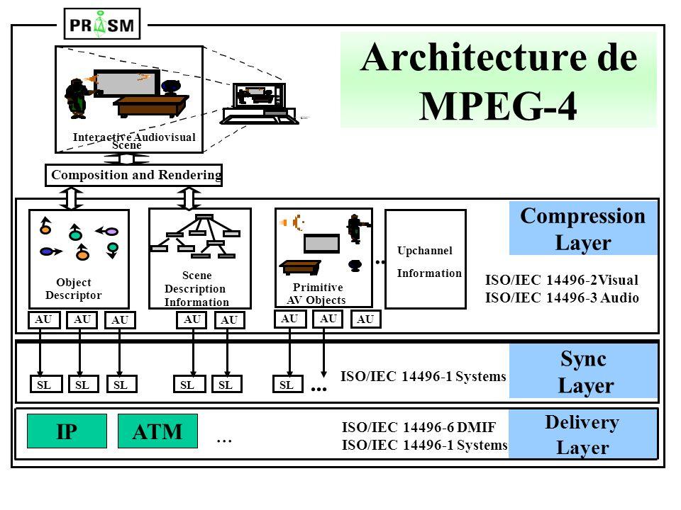 Architecture de MPEG-4 ... ... Compression Layer Sync Layer IP ATM