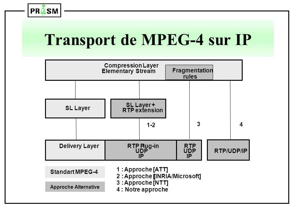 Transport de MPEG-4 sur IP
