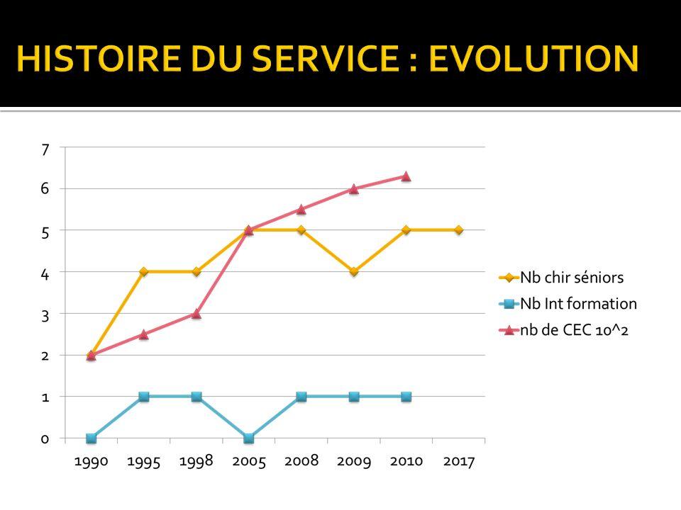 HISTOIRE DU SERVICE : EVOLUTION