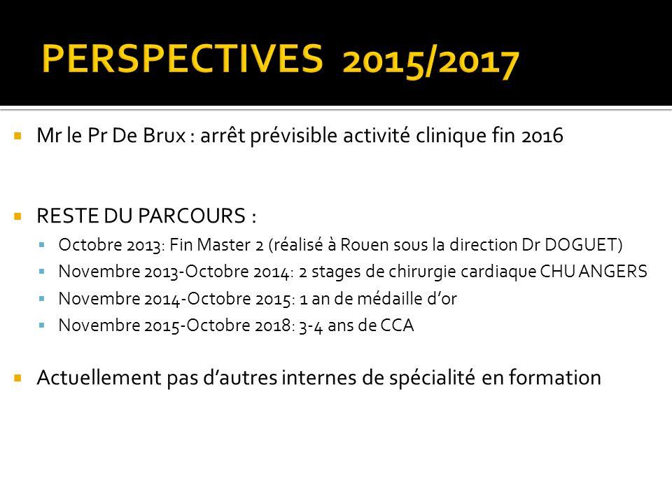 PERSPECTIVES 2015/2017 Mr le Pr De Brux : arrêt prévisible activité clinique fin 2016. RESTE DU PARCOURS :