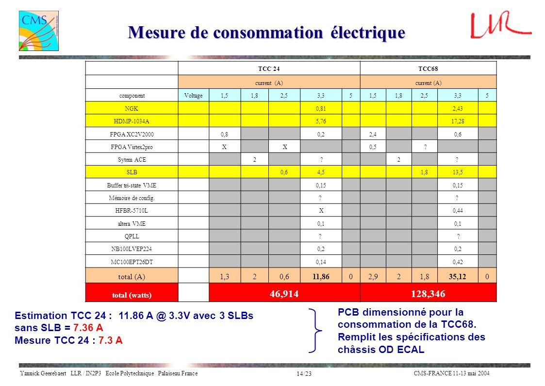 Mesure de consommation électrique