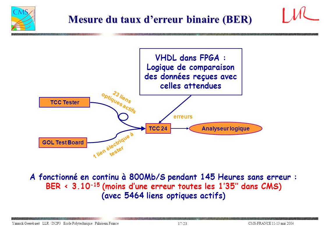 Mesure du taux d'erreur binaire (BER)