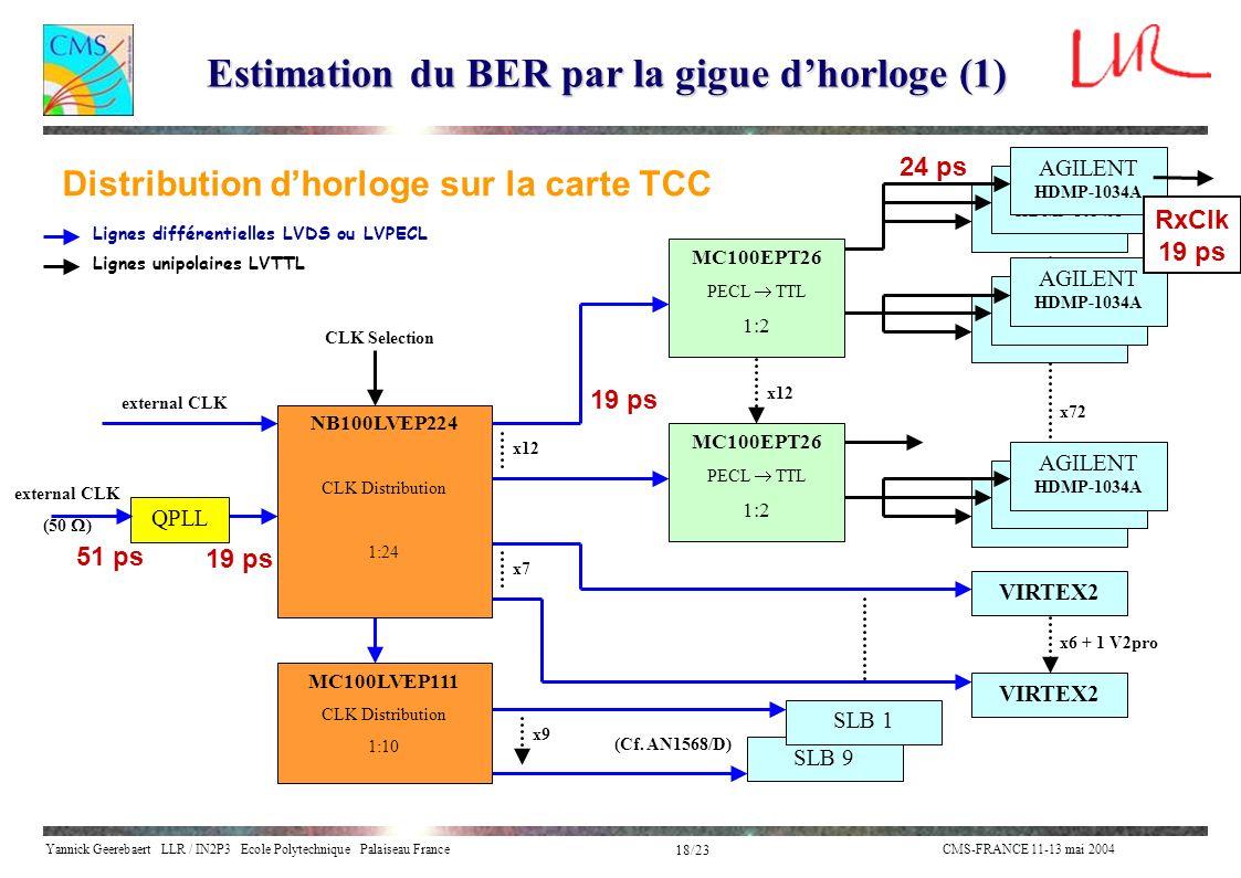 Estimation du BER par la gigue d'horloge (1)