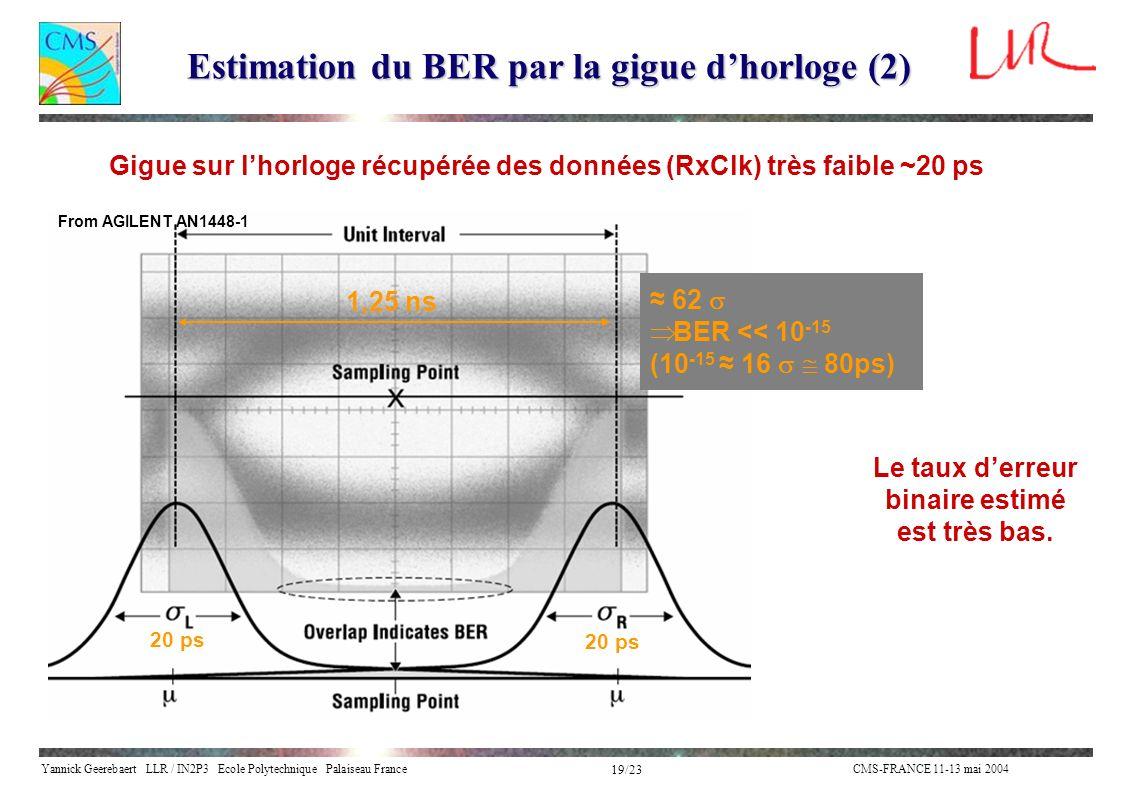 Estimation du BER par la gigue d'horloge (2)