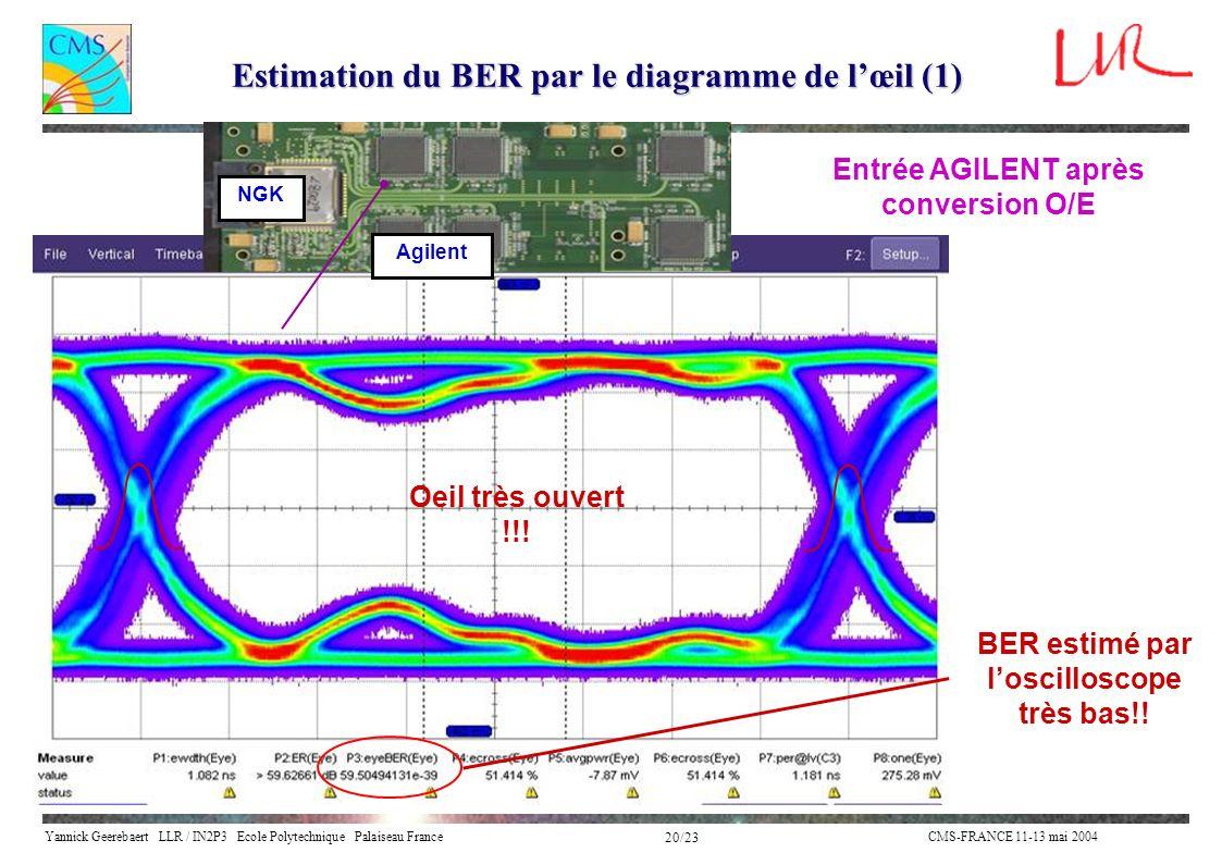 Estimation du BER par le diagramme de l'œil (1)