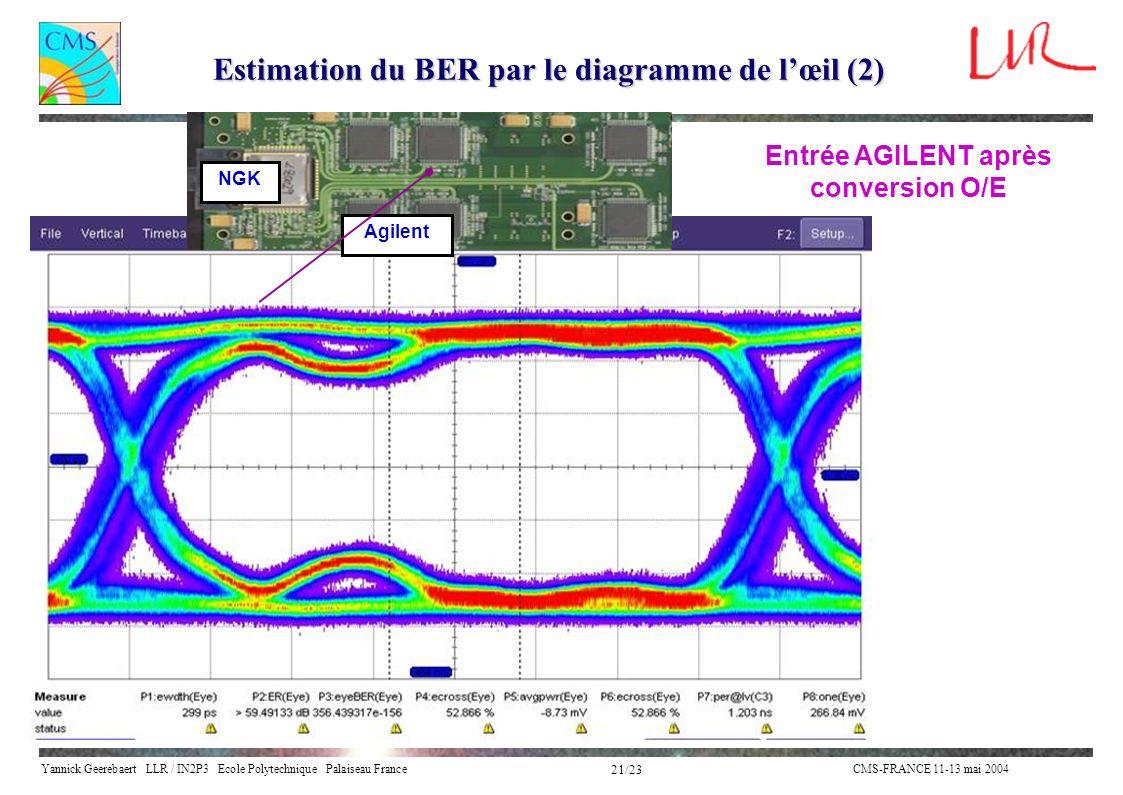 Estimation du BER par le diagramme de l'œil (2)