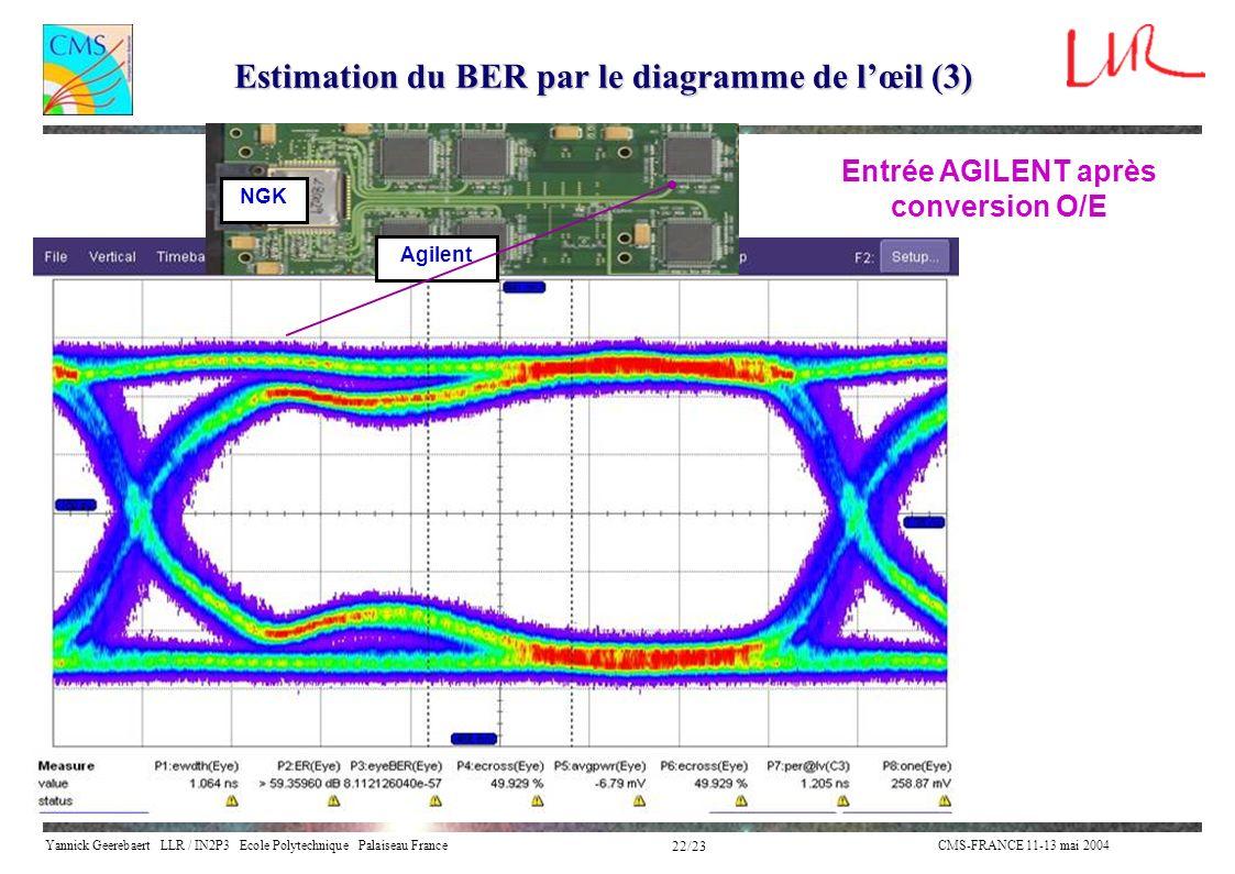 Estimation du BER par le diagramme de l'œil (3)