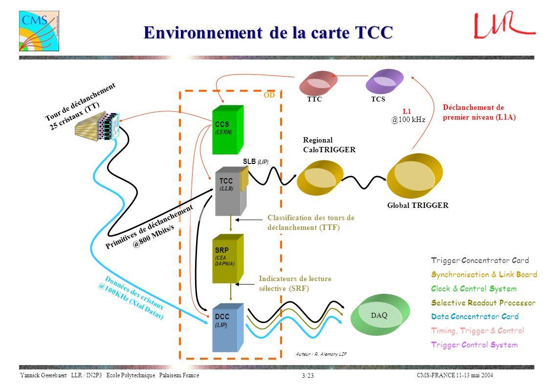 Environnement de la carte TCC