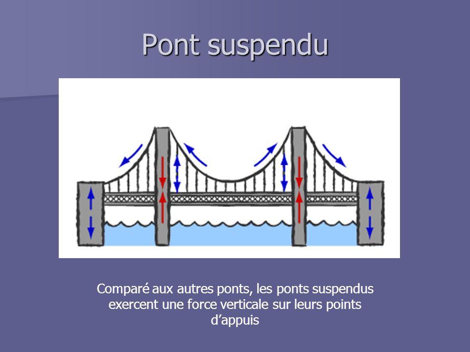Pont suspendu Comparé aux autres ponts, les ponts suspendus exercent une force verticale sur leurs points d'appuis.