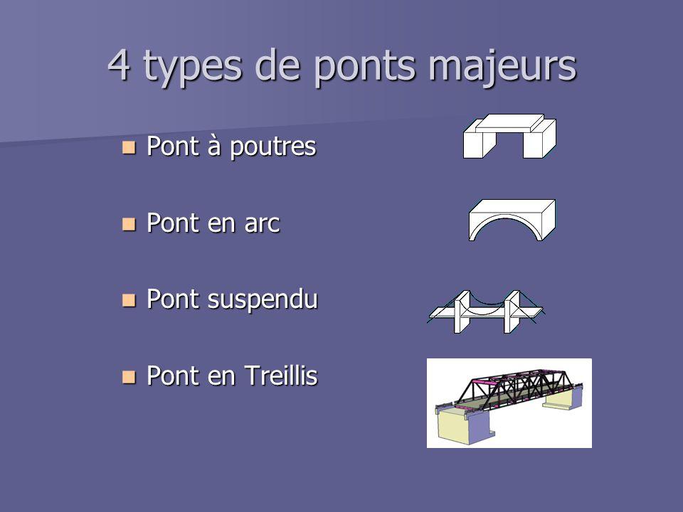 4 types de ponts majeurs Pont à poutres Pont en arc Pont suspendu