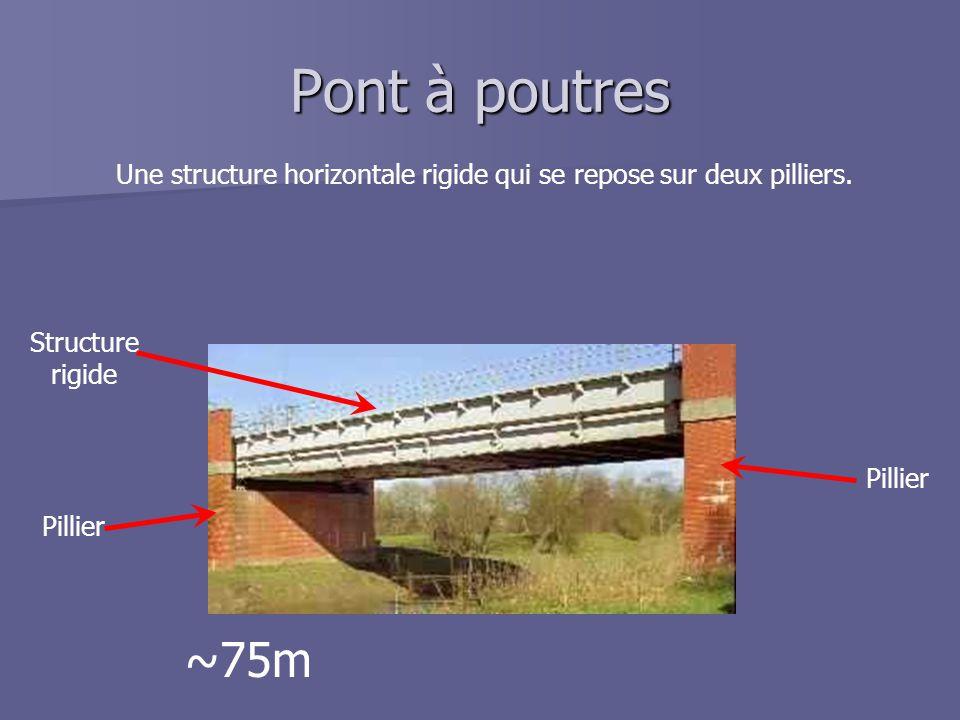 Une structure horizontale rigide qui se repose sur deux pilliers.