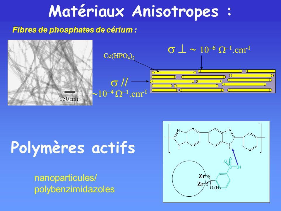 Matériaux Anisotropes :