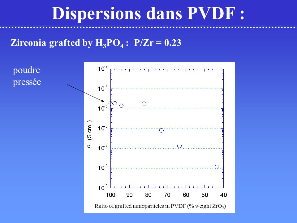 Dispersions dans PVDF :