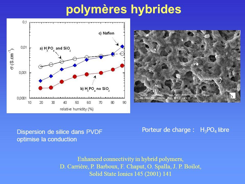 polymères hybrides Porteur de charge : H3PO4 libre