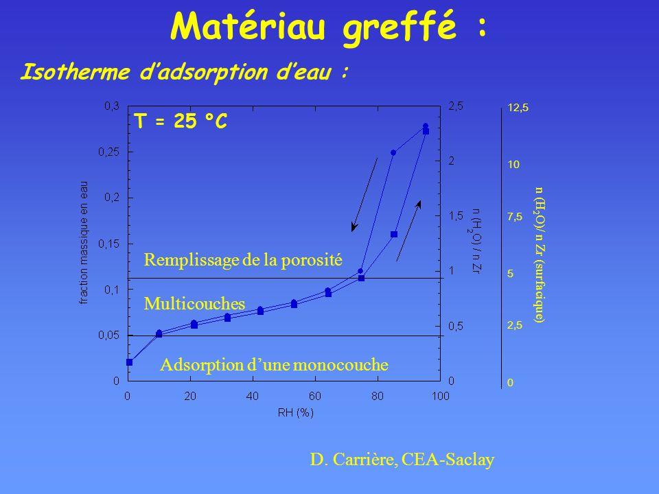 Matériau greffé : Isotherme d'adsorption d'eau : T = 25 °C