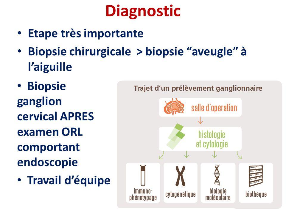 Diagnostic Etape très importante
