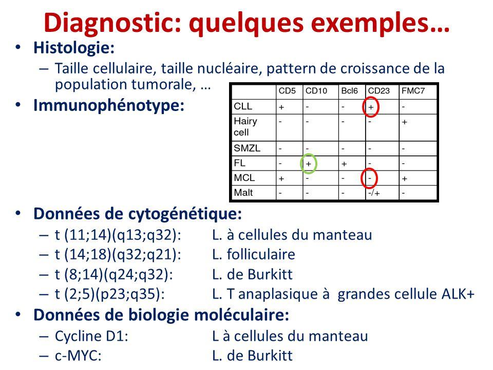 Diagnostic: quelques exemples…
