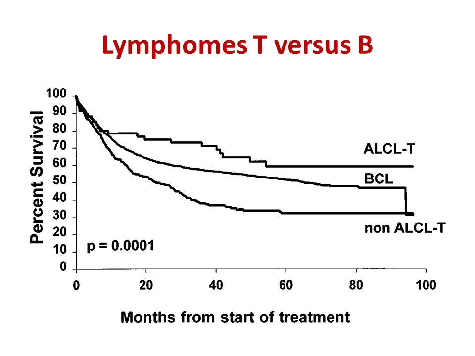 Lymphomes T versus B