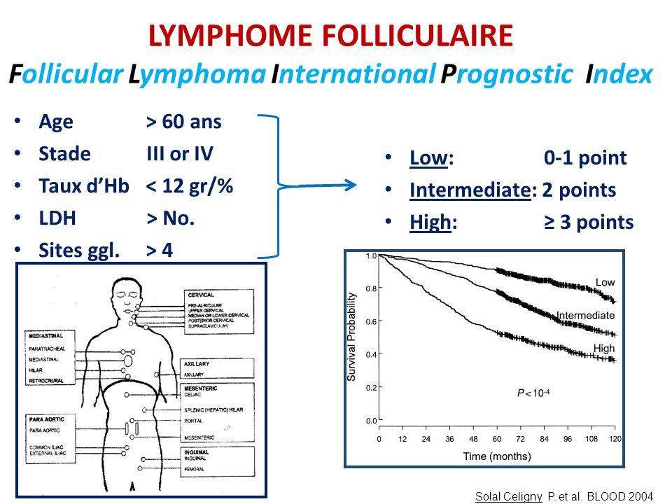 LYMPHOME FOLLICULAIRE Follicular Lymphoma International Prognostic Index