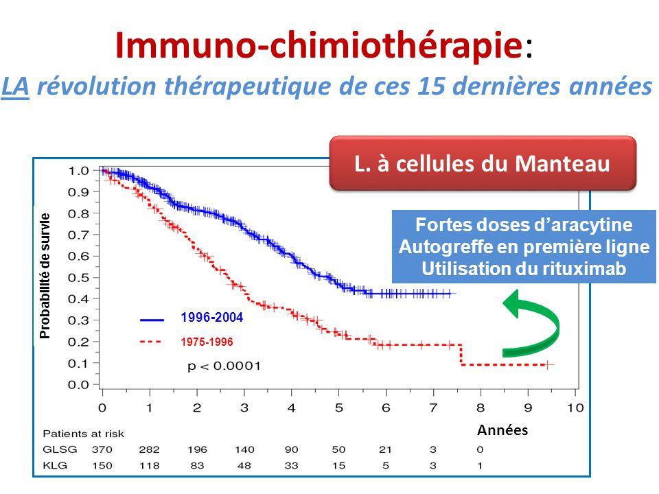Immuno-chimiothérapie: LA révolution thérapeutique de ces 15 dernières années