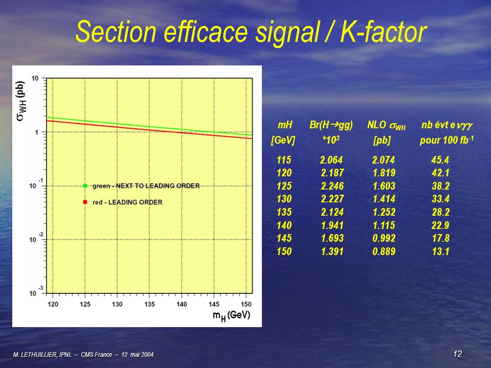 Section efficace signal / K-factor