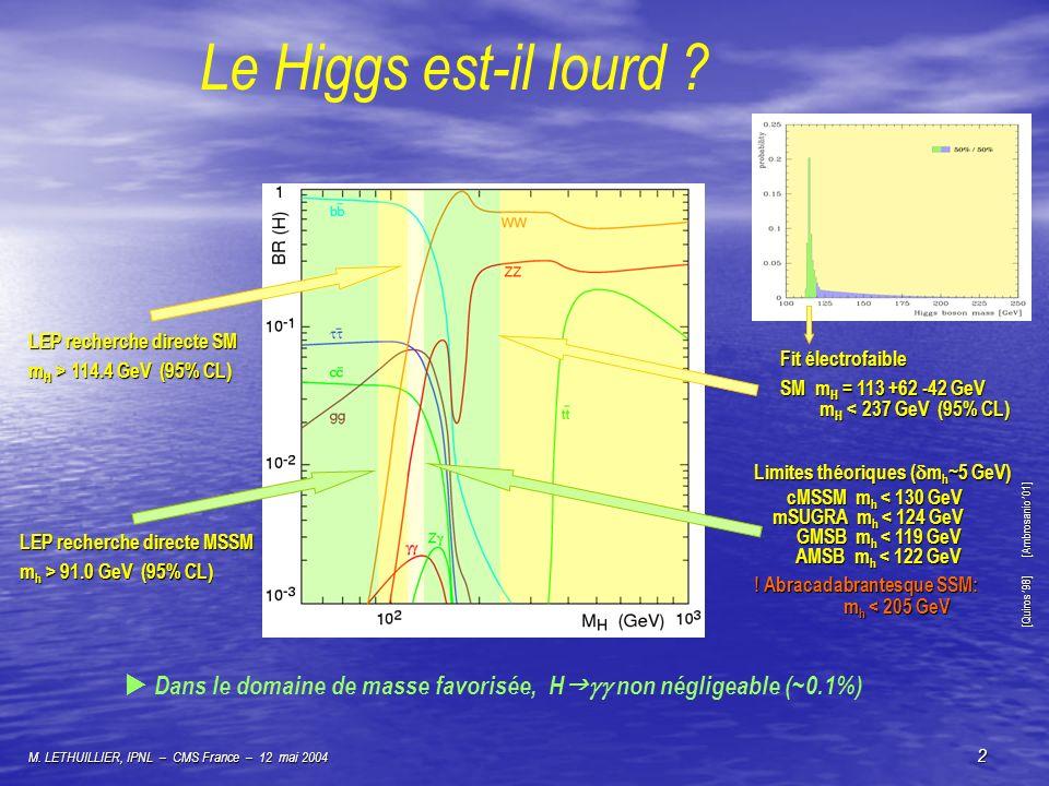 Le Higgs est-il lourd LEP recherche directe SM. mH > 114.4 GeV (95% CL) Fit électrofaible. SM mH = 113 +62 -42 GeV.