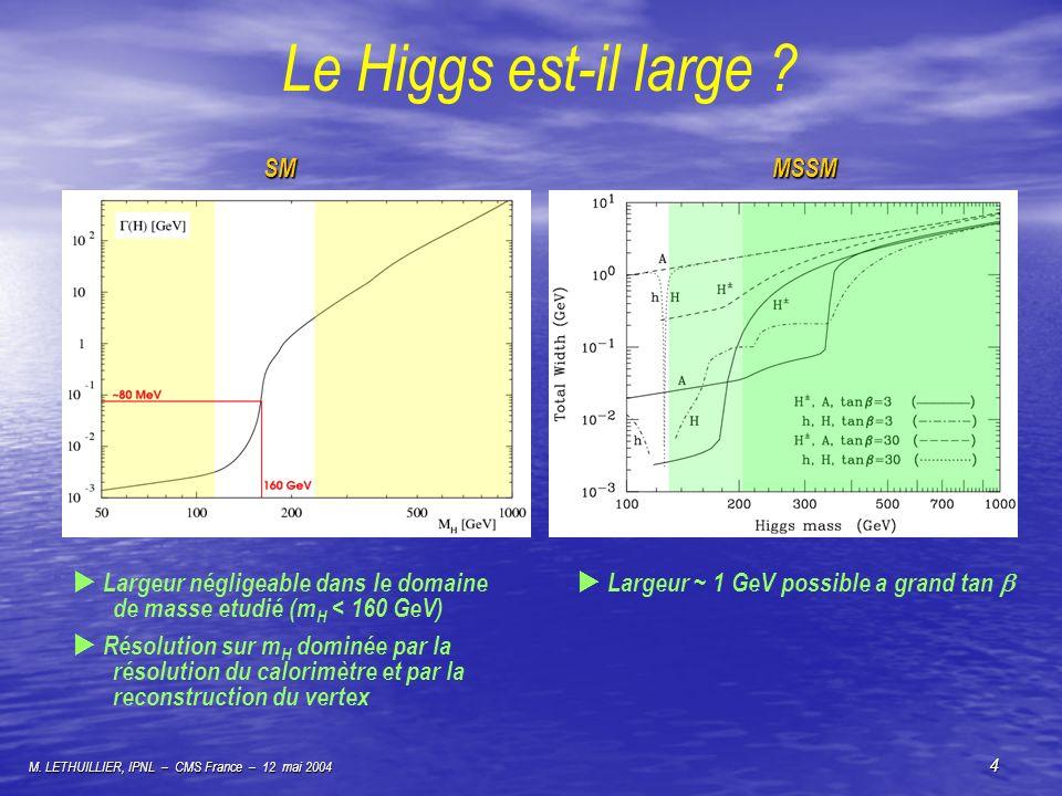 Le Higgs est-il large SM MSSM