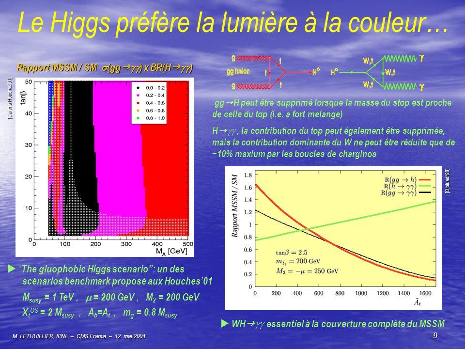Le Higgs préfère la lumière à la couleur…