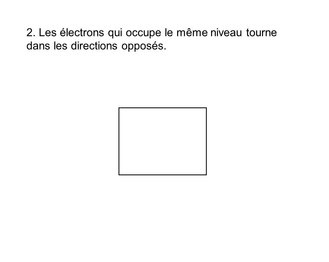 2. Les électrons qui occupe le même niveau tourne dans les directions opposés.