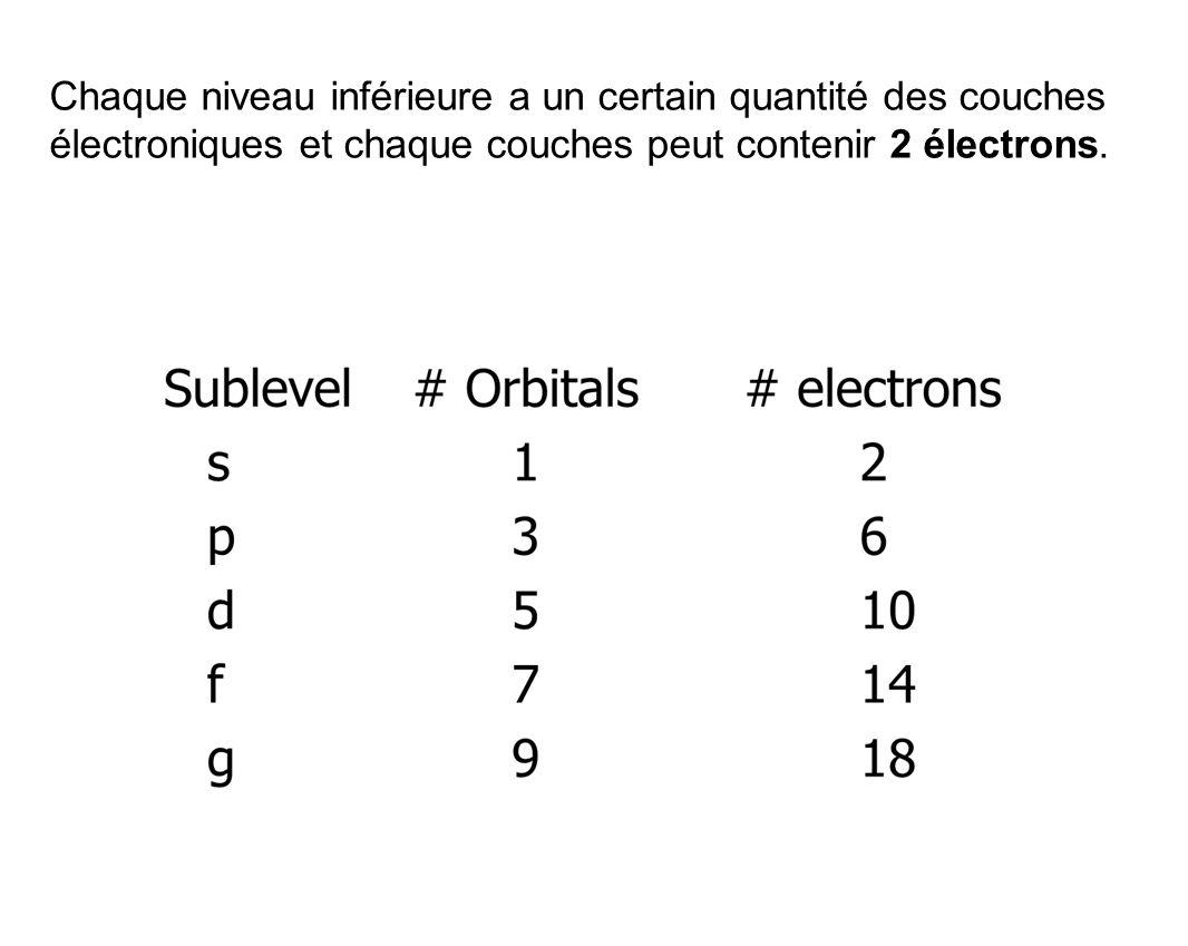 Chaque niveau inférieure a un certain quantité des couches électroniques et chaque couches peut contenir 2 électrons.