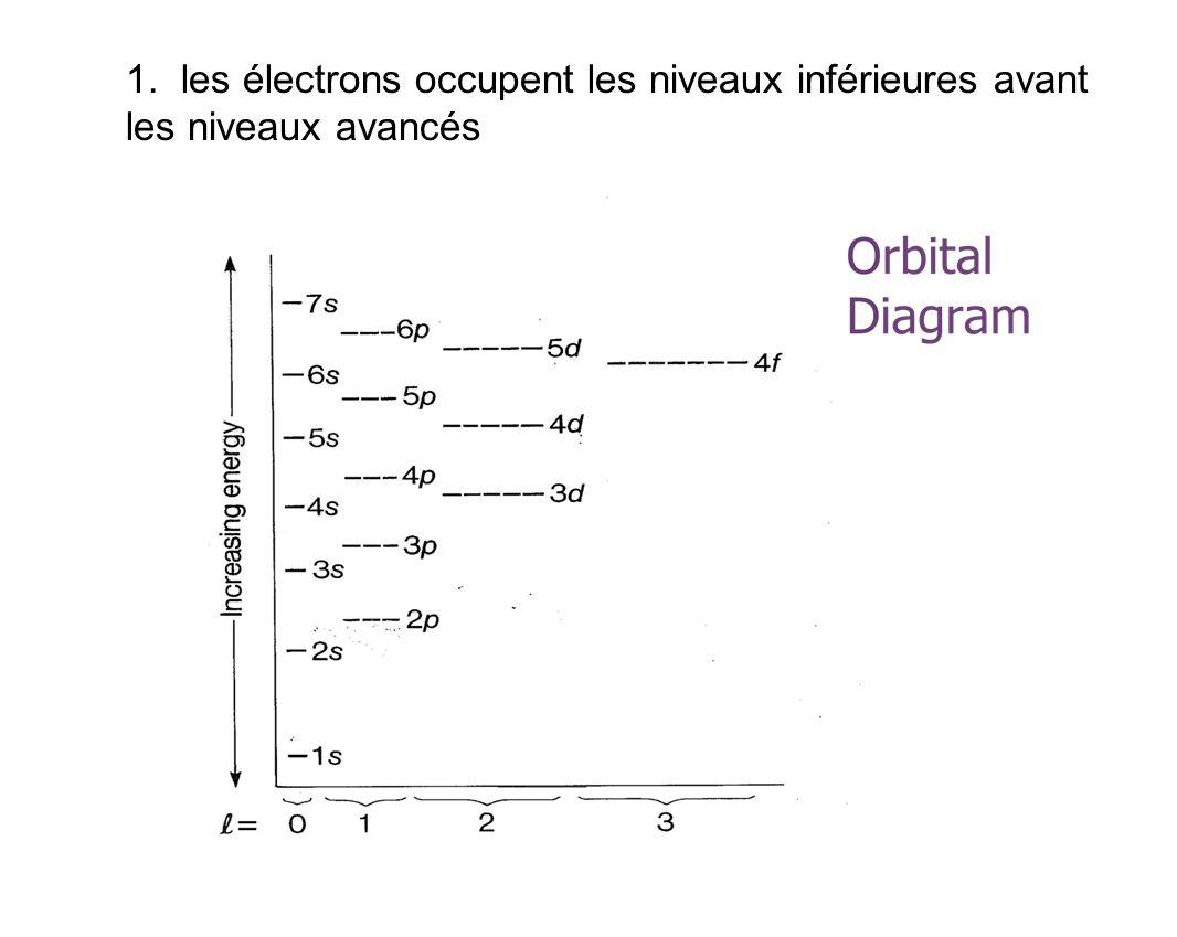 1. les électrons occupent les niveaux inférieures avant les niveaux avancés