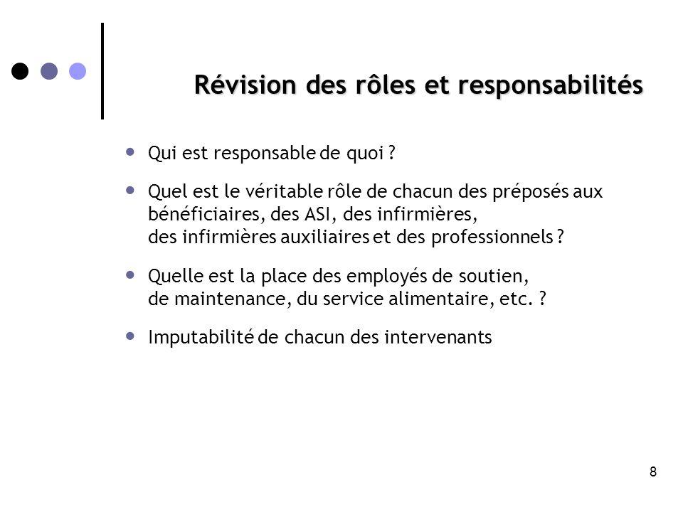 Révision des rôles et responsabilités