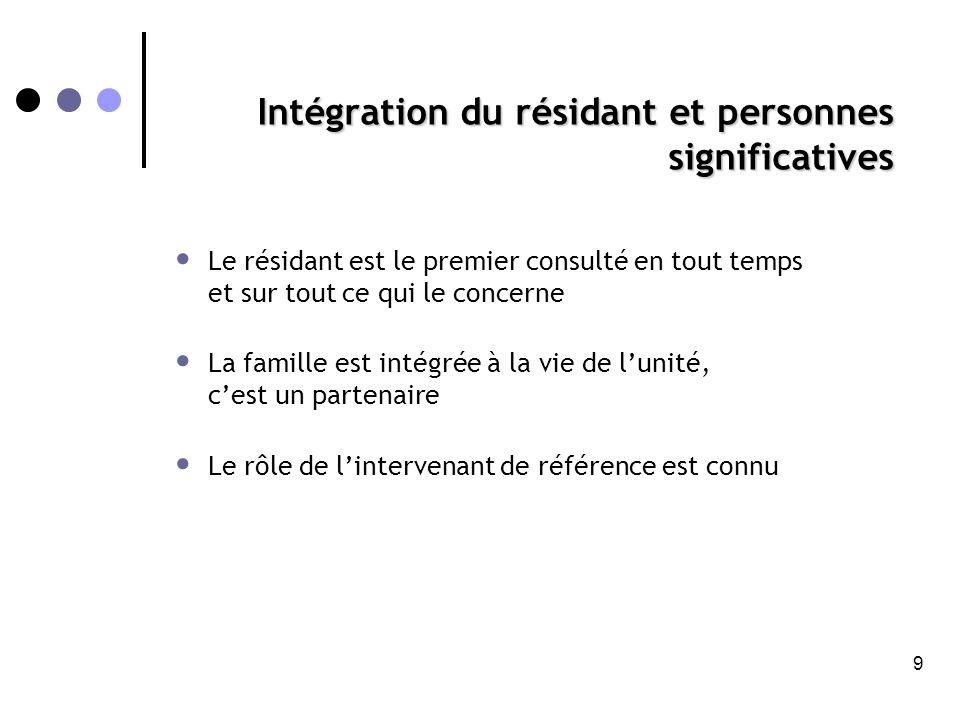 Intégration du résidant et personnes significatives