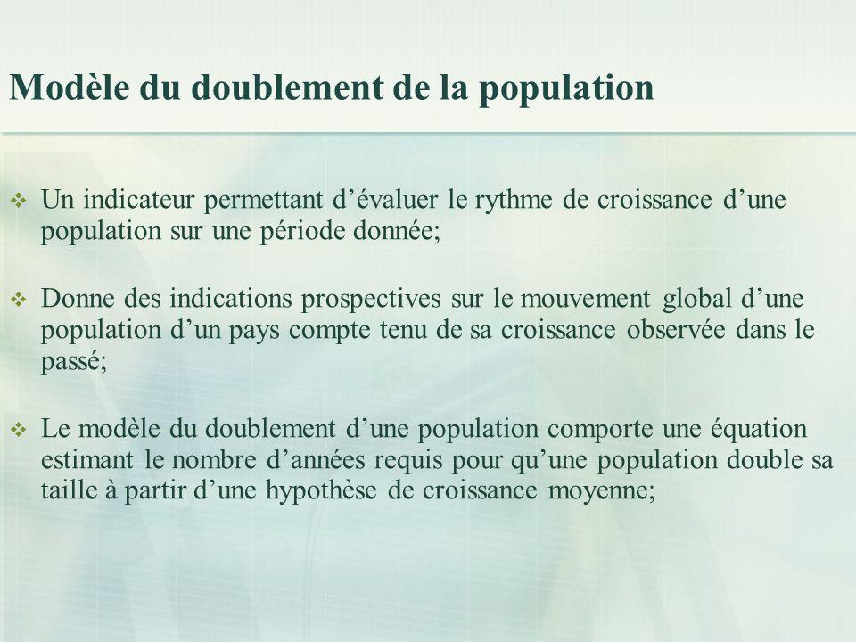 Modèle du doublement de la population