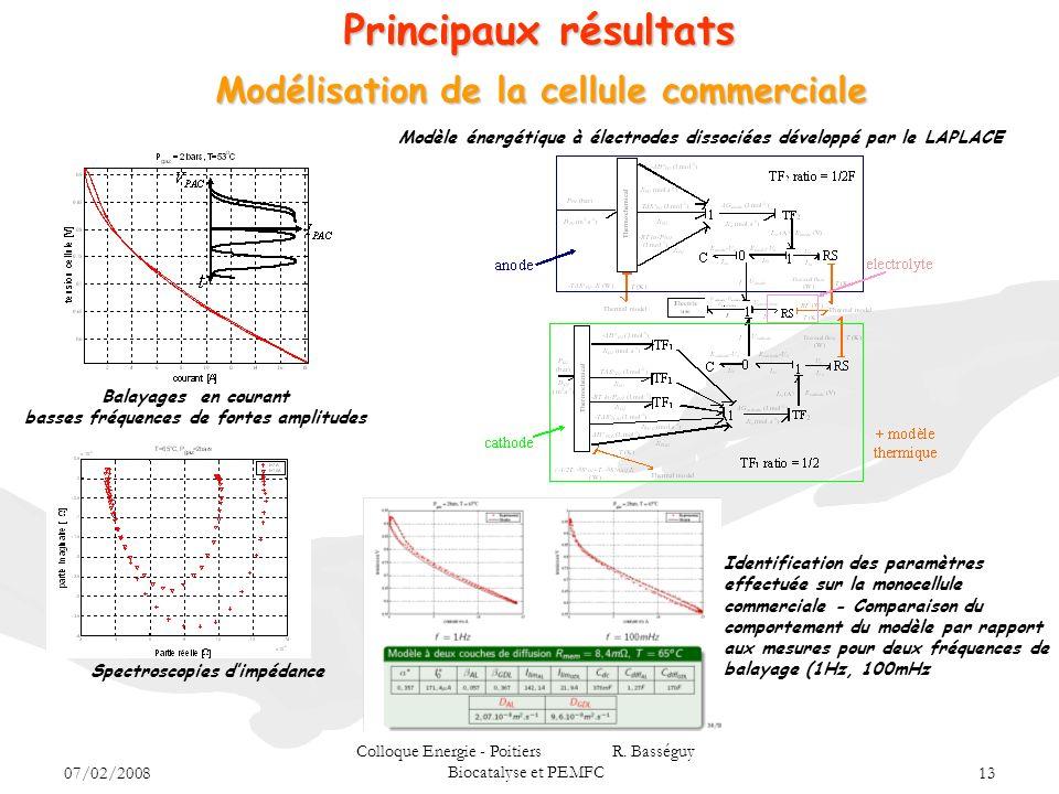 Principaux résultats Modélisation de la cellule commerciale