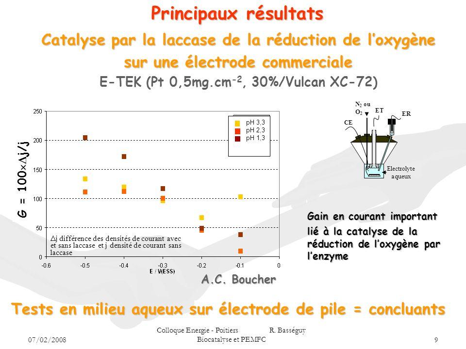 Principaux résultats Catalyse par la laccase de la réduction de l'oxygène. sur une électrode commerciale.
