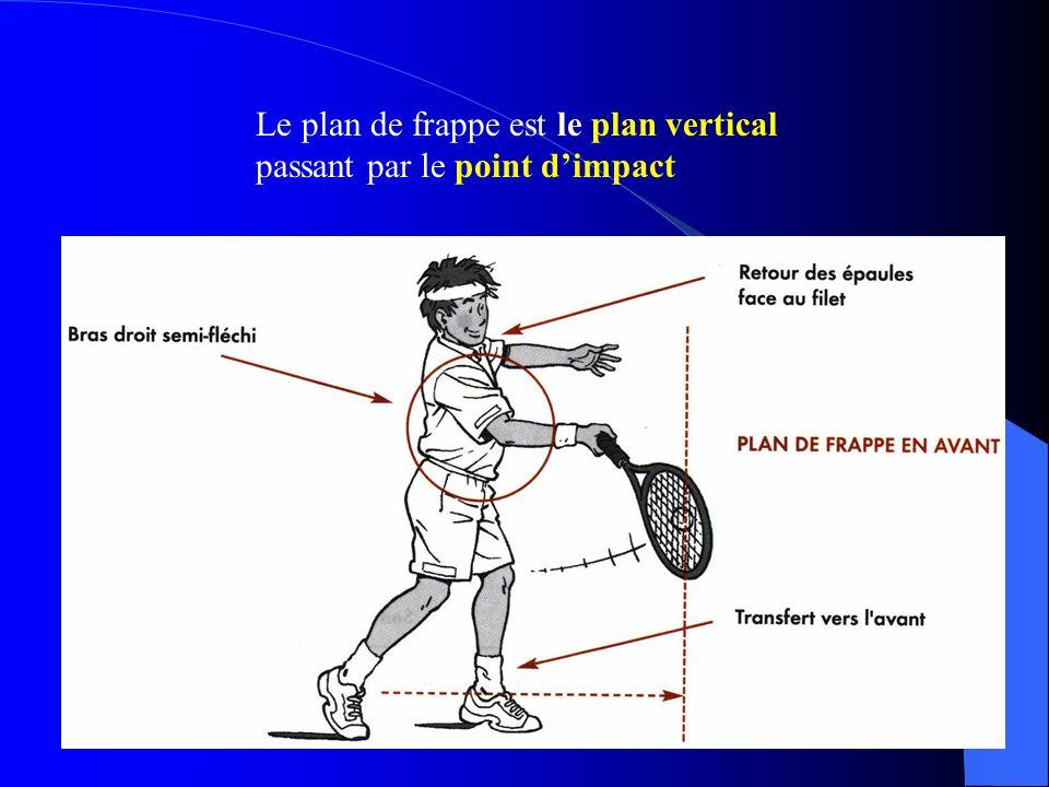 Le plan de frappe est le plan vertical passant par le point d'impact