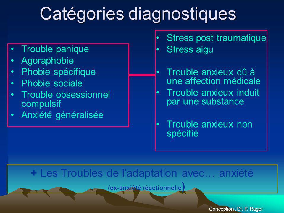 Catégories diagnostiques