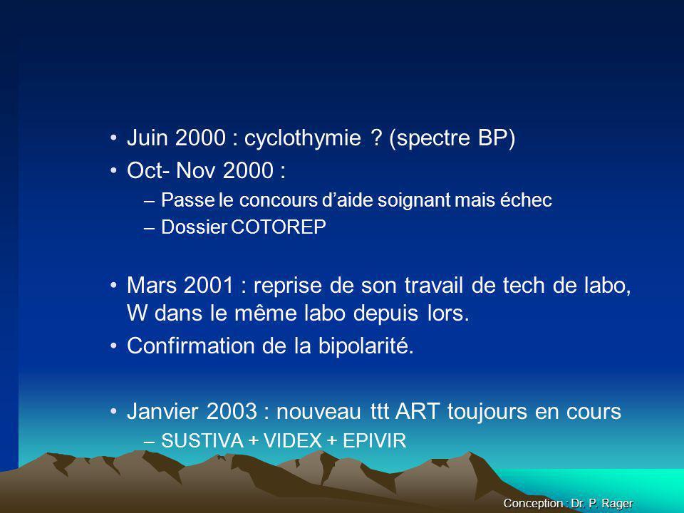 Juin 2000 : cyclothymie (spectre BP) Oct- Nov 2000 :