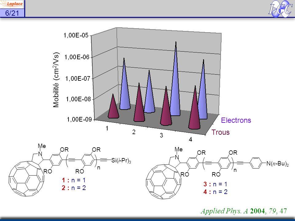 LCC Mobilité (cm2/Vs) Electrons Trous Applied Phys. A 2004, 79, 47