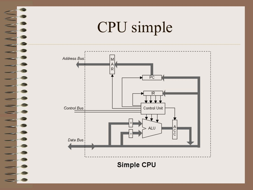 CPU simple