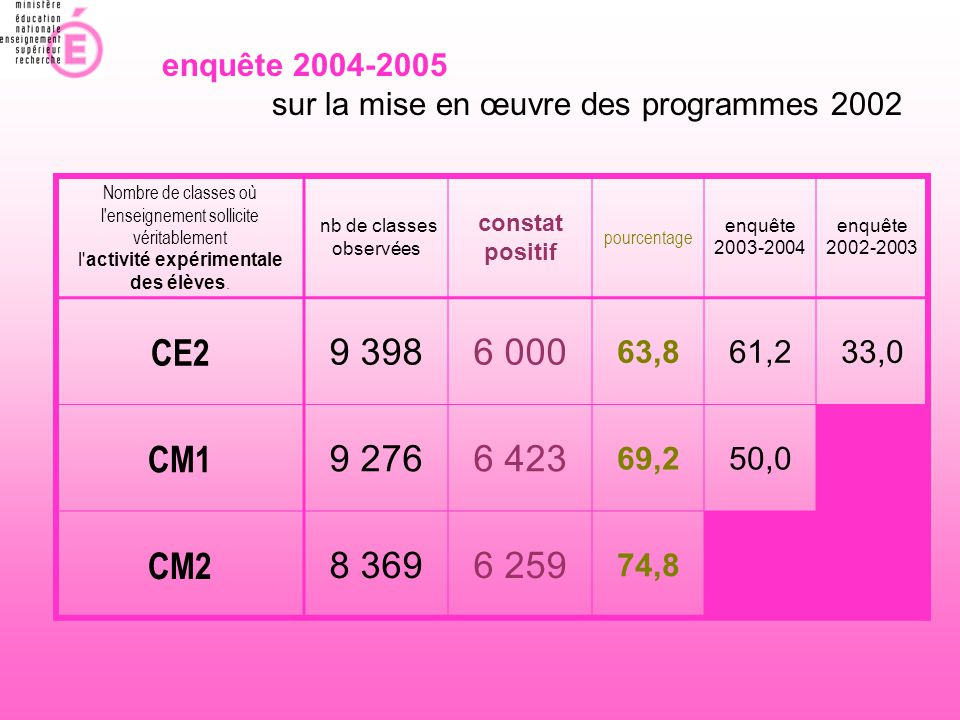 enquête 2004-2005 sur la mise en œuvre des programmes 2002. Nombre de classes où l enseignement sollicite véritablement.