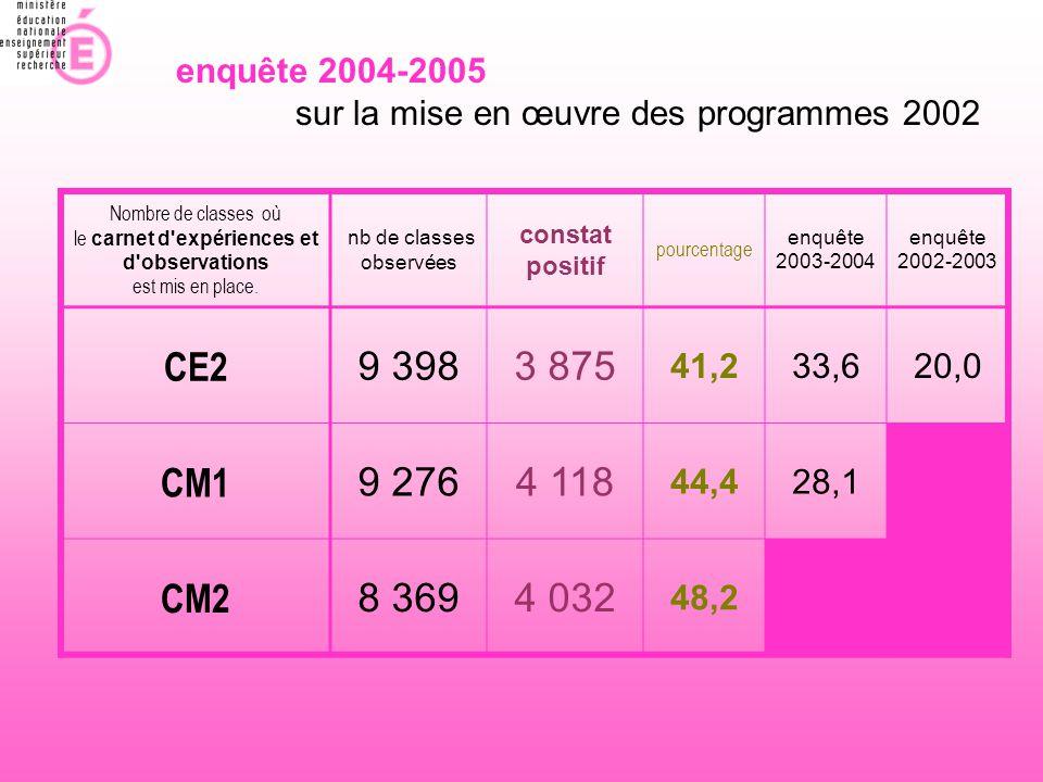 enquête 2004-2005 sur la mise en œuvre des programmes 2002. Nombre de classes où. le carnet d expériences et d observations.