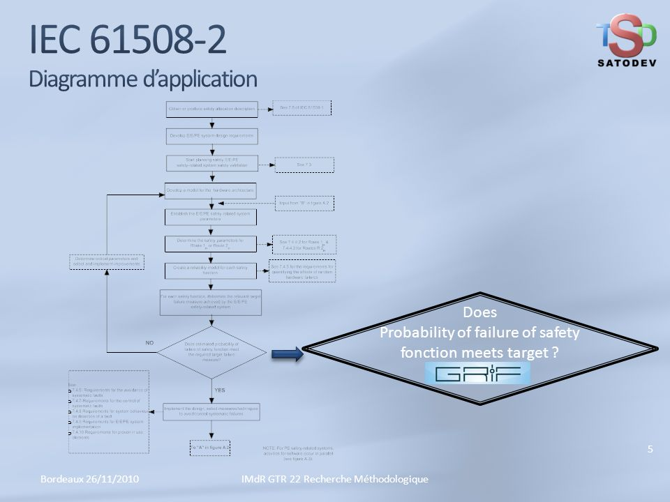 IEC 61508-2 Diagramme d'application