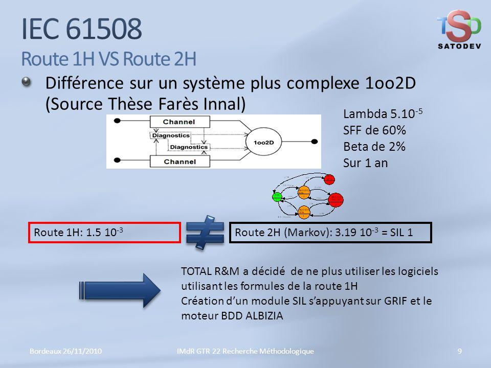 IMdR GTR 22 Recherche Méthodologique