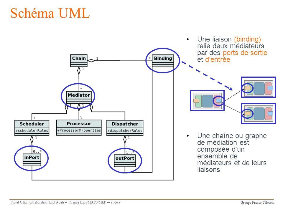 Schéma UML Une liaison (binding) relie deux médiateurs par des ports de sortie et d'entrée.