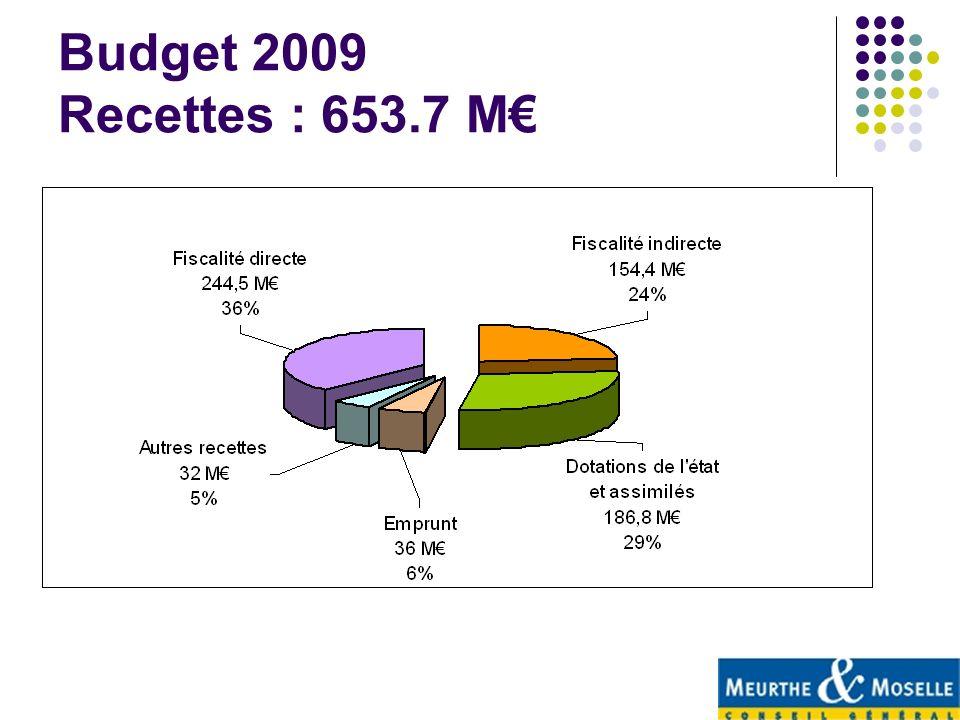 Budget 2009 Recettes : 653.7 M€
